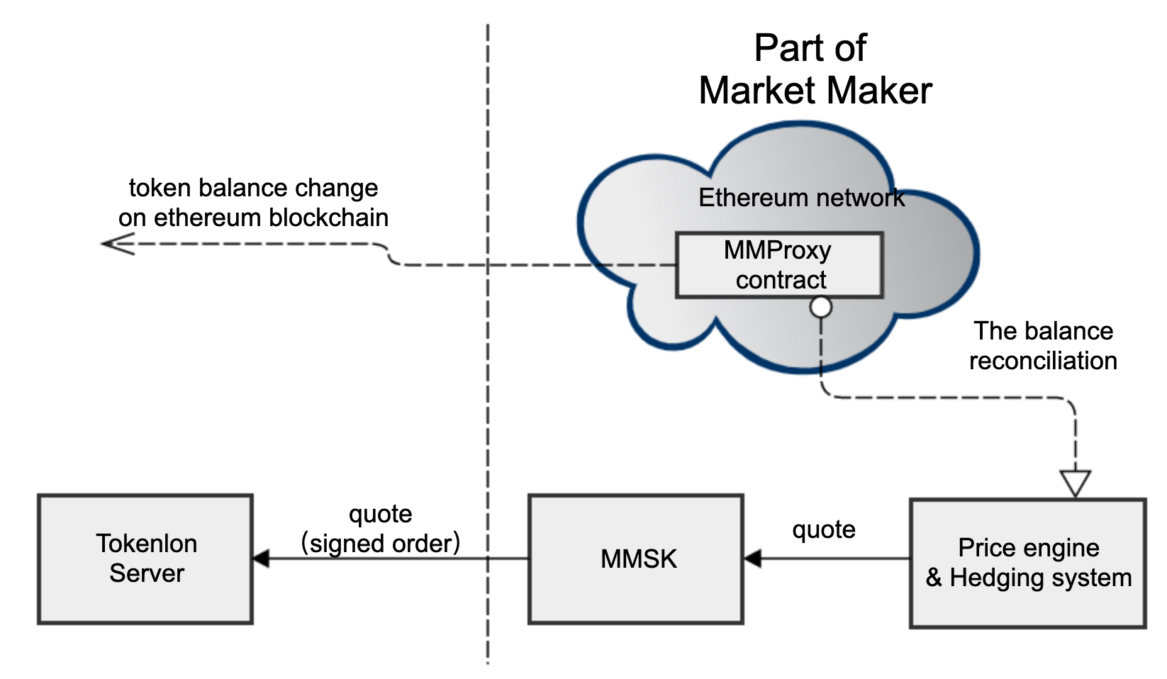 become a cryptocurrency market maker